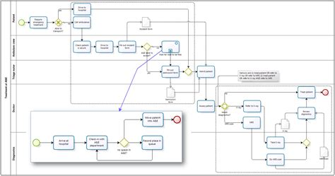 bpmn diagram for hospital bruce s process mapping for the uninitiated part 3