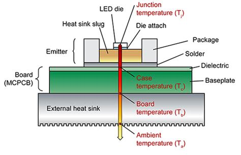 led resistor temperature understanding led thermal resistance digikey
