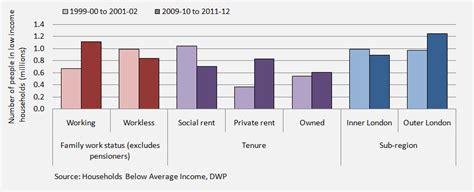 housing benefit 2 bedroom rate big changes in london poverty patterns