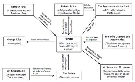 of pi book report of pi cliffsnotes of pi book summary study
