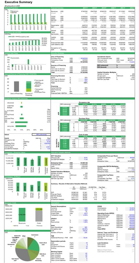 hotel investment financial model financial financial business plan financial modeling
