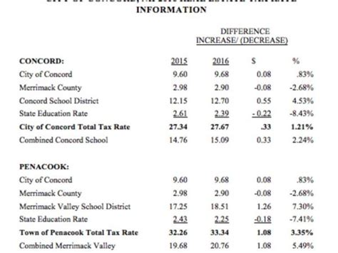 City Of Concord Property Records Property Taxes Going Up In Concord Penacook Concord Nh Patch