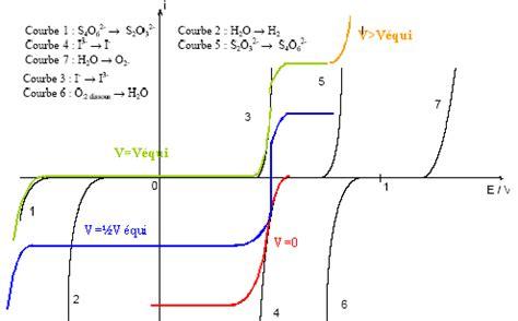 diagramme e ph du chlore concours ingnieur ministre conomie spcialit chimie