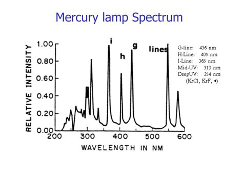 Mercury L Spectrum by Ppt Photolithography Powerpoint Presentation Id 422910