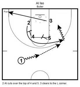 basketball play brad butler set plays coachpintar