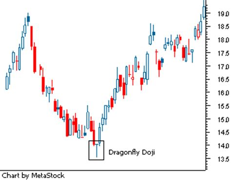 trading chart patterns. – jagotrader