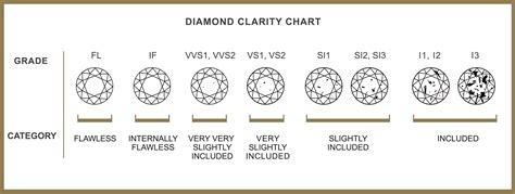 clarity and color clarity guide clarity clarity chart what