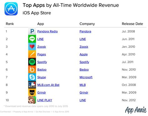 best ios apps all time app store ranking most downloaded