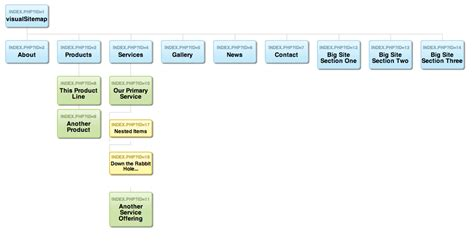 modx visual sitemap generator sepia river blog