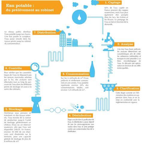 Eau Du Robinet Potable by Infographie Eau Potable Du Captage Au Robinet