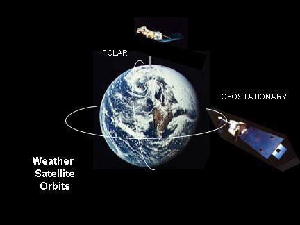 weather satellite orbits — science learning hub