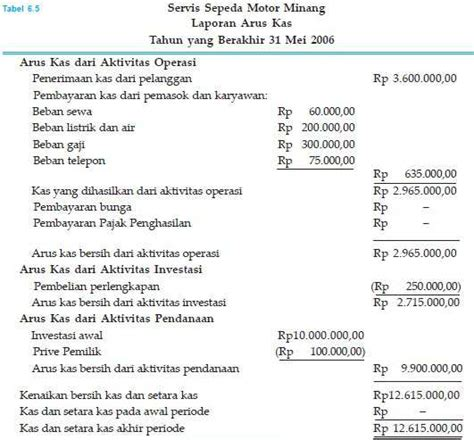 contoh tesis akuntansi pemerintah contoh tabel laporan keuangan akuntansi contoh laporan