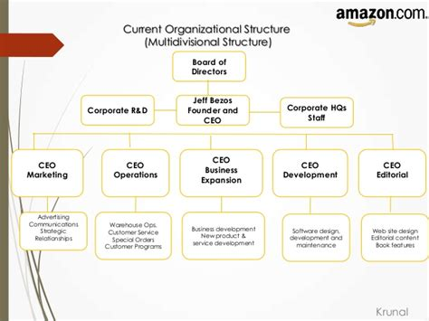 Amazon Organizational Structure | amazon strategic management