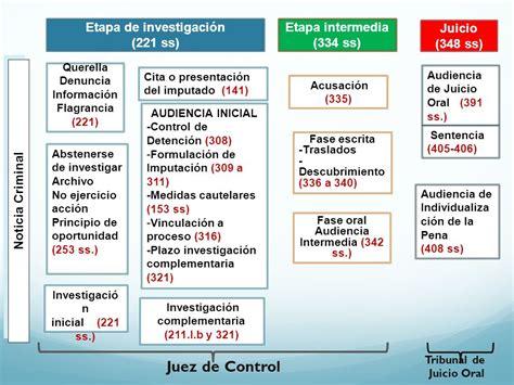 nuevis plazos presentacion informacion exogena en colombia ai gravable 2015 estructura del proceso c 243 digo nacional de procedimientos