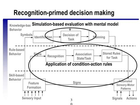 pattern matching decision making ppt human information processing chapters 4 9