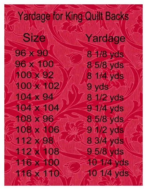 Yardage For Size Quilt by Sew Of Wonderful Tuesday Tips Yardage For Quilt Backs