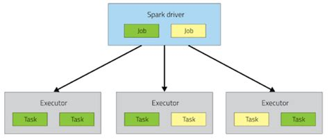 The Spark And The Drive spark and kafka integration patterns 183 allegro tech