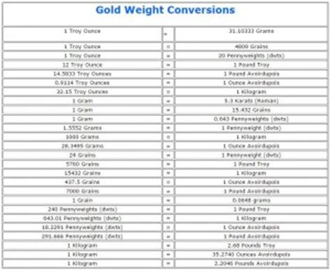 gold weight conversions | converting troy ounces to grams