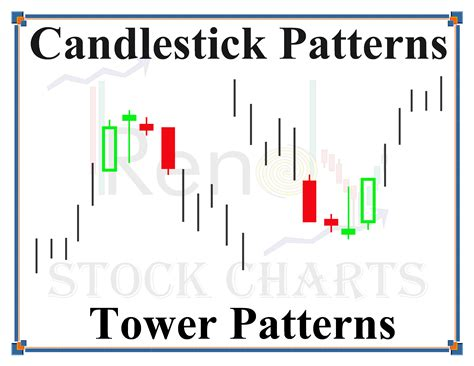 candlestick pattern accuracy candlestick patterns candlestick patterns