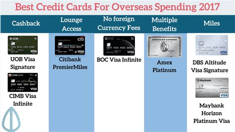 how to make best use of credit card the best credit cards to use overseas in 2017