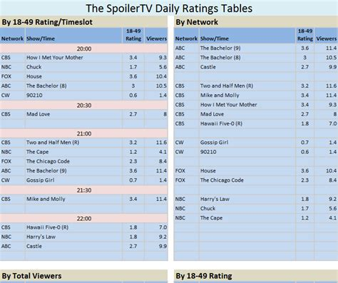 chuck house mwc ratings news 1st march 2011 chuck house castle gossipgirl