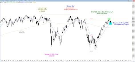 candlestick pattern price action candlestick patterns have created breakout mode price action