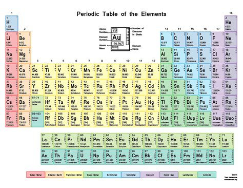 Periodic Table Names And Symbols by Printable Periodic Tables Science Notes And Projects