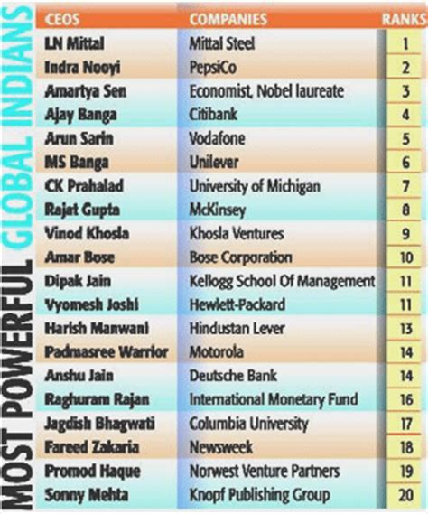 Top Mba Companies In India by List Of Top Ceo Of India And World Business Companies