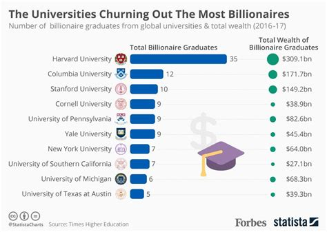 Top Mba Colleges In World Forbes by The Universities Churning Out The Most Billionaires