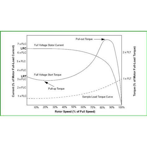 world energy induction motor slip ring motor fundamentals