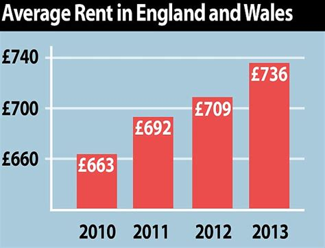 average rent in the uk lsl crippling cost of rent revealed costs rising nearly five