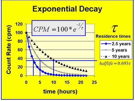 graphs of exponential growth decay