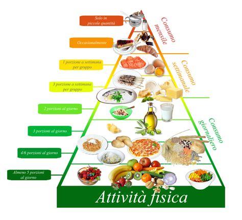 187 la piramide alimentare