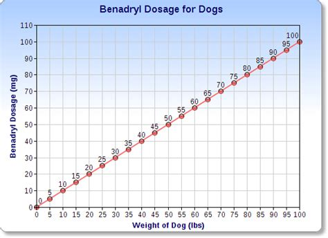 cetirizine dosage for dogs benadryl for dogs veterinary place