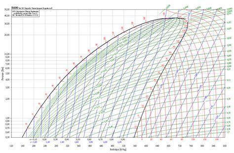 diagramme enthalpique r12 pdf ressource de documents pour les mava