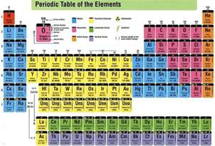 in the periodic table how many columns and groups are