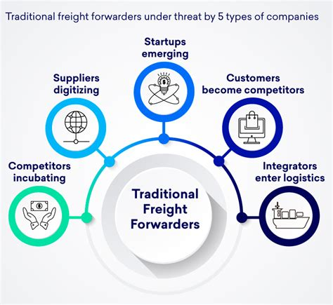 traditional freight forwarders threat by 5 types of companies cargofive