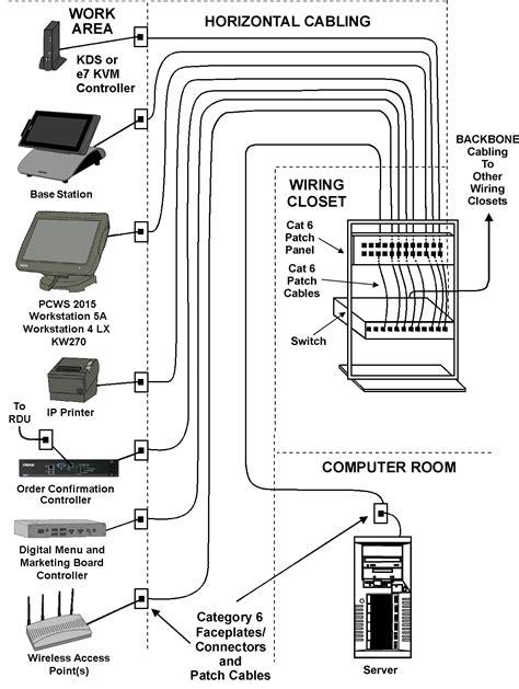 residential structured wiring diagram steam engine