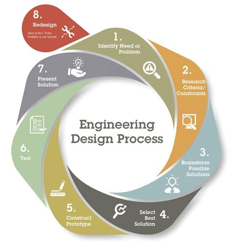 mechanical engineering design criteria documentation rube goldberg machines and the engineering design process