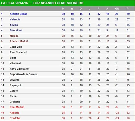 Mexican Soccer League Table by Real Madrid Relegated If Only Goal Scorers Decided
