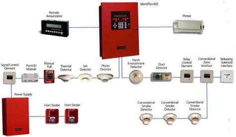 Apartment Building Alarm Systems Binhyen Alarm Systems