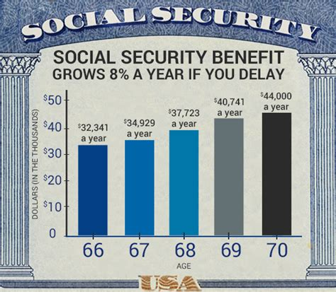 should you delay applying for social security past age 70