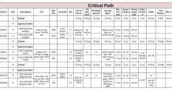 event critical path template apparel merchandising world critical path tna