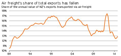 dispelling myths about air freight exports infometrics