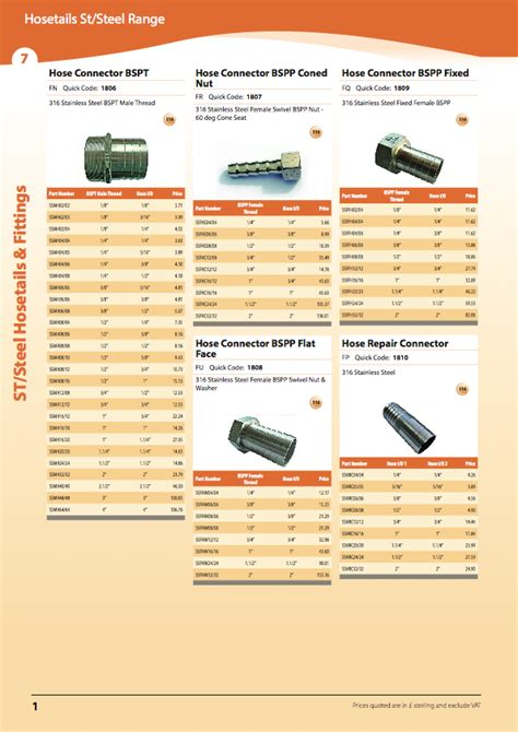 Stainless Steel Sections Catalogue by Stainless Steel Hosetails And Fittings