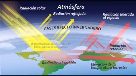 el efecto leopi para calentamiento global cambio clim 225 tico y efecto invernadero informaci 243 n im 225 genes