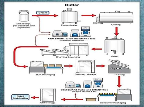 layout of dairy plant ppt a presentation on butter welcome to everybody