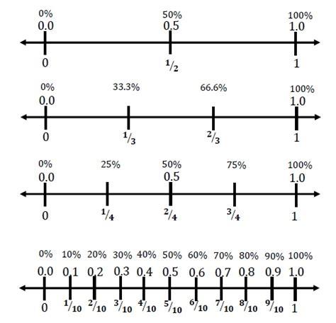fractions decimals and percents number line ctspedmathdude