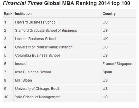 Ranking In Usa For Mba by Mba Rankings 2014