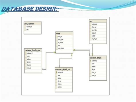 form design for hotel management system hotel management ppt